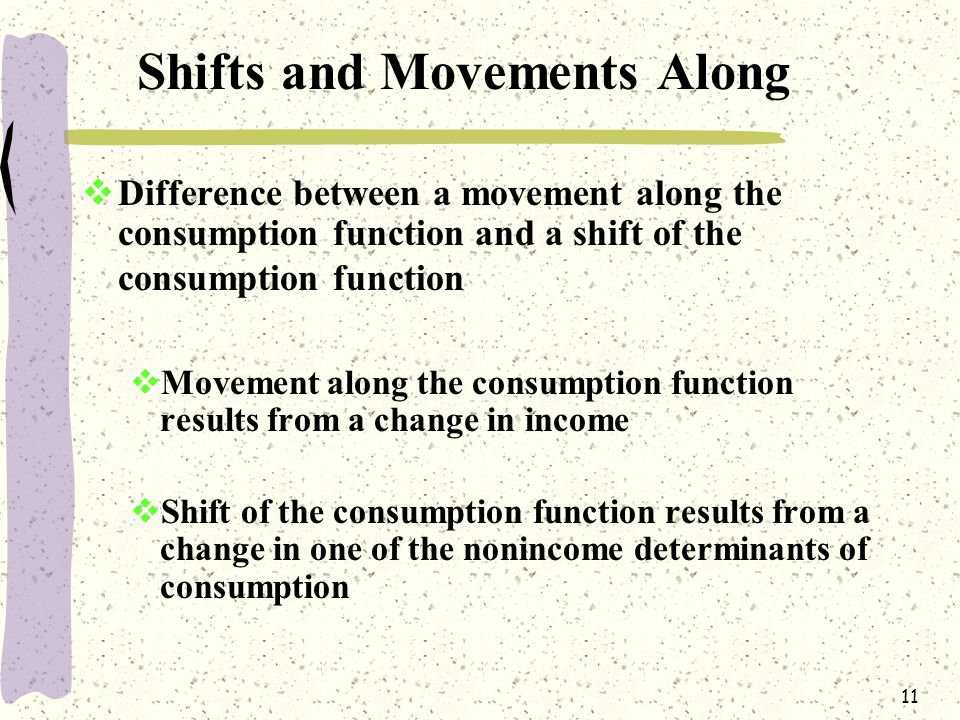 11 Shifts and Movements Along  Difference between a movement along the consumption function and a shift of the consumption function  Movement along the consumption function results from a change in income  Shift of the consumption function results from a change in one of the nonincome determinants of consumption