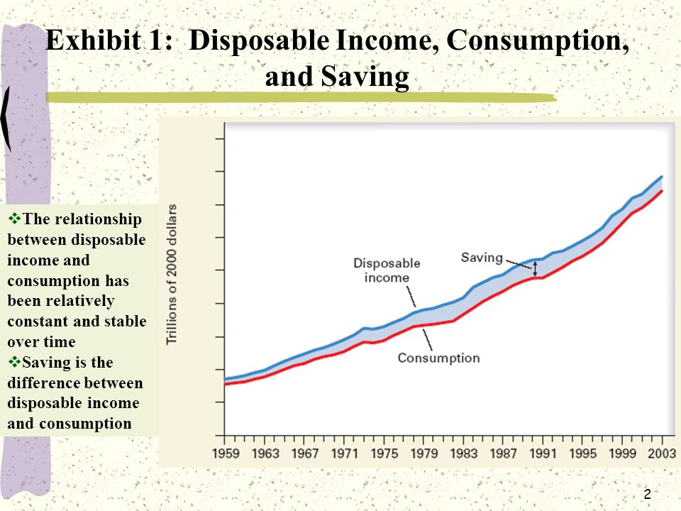 2 Exhibit 1: Disposable Income, Consumption, and Saving  The relationship between disposable income and consumption has been relatively constant and stable over time  Saving is the difference between disposable income and consumption