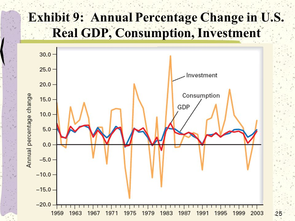 25 Exhibit 9: Annual Percentage Change in U.S. Real GDP, Consumption, Investment