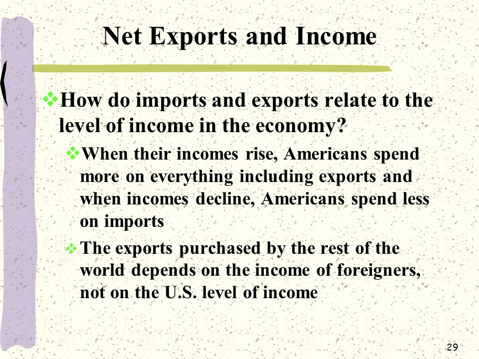 29 Net Exports and Income  How do imports and exports relate to the level of income in the economy.