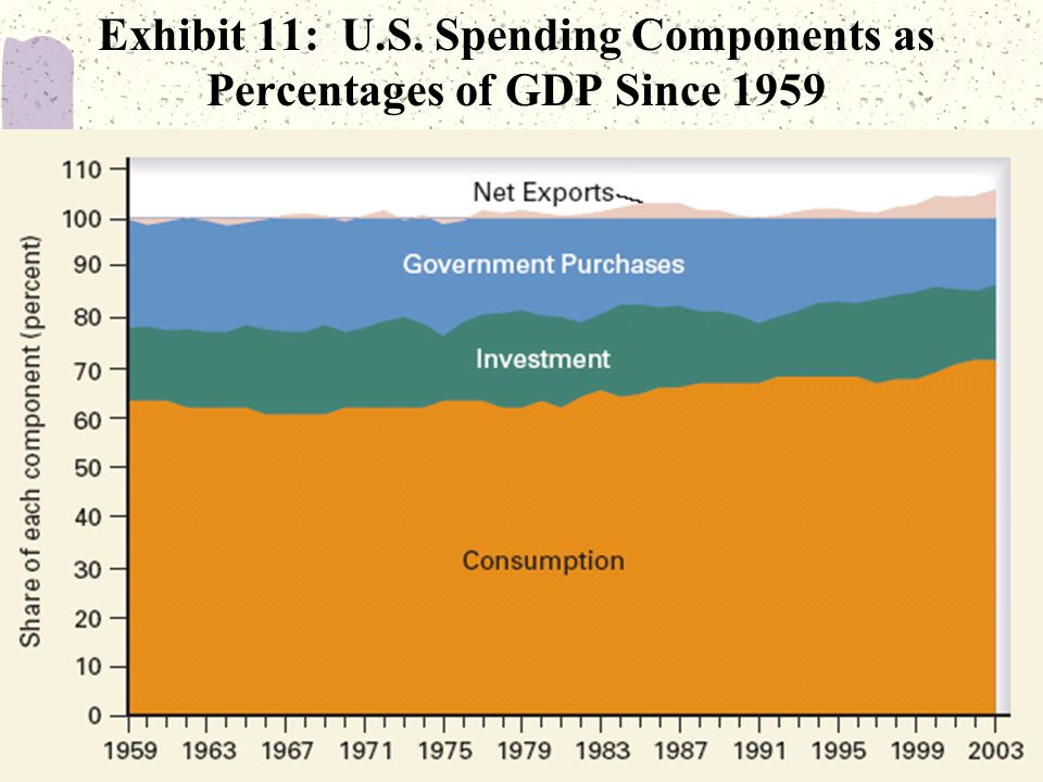 33 Exhibit 11: U.S. Spending Components as Percentages of GDP Since 1959