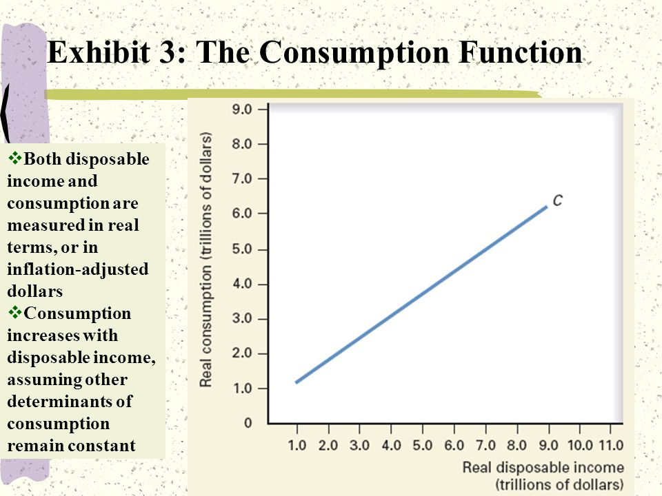 5 Exhibit 3: The Consumption Function  Both disposable income and consumption are measured in real terms, or in inflation-adjusted dollars  Consumption increases with disposable income, assuming other determinants of consumption remain constant