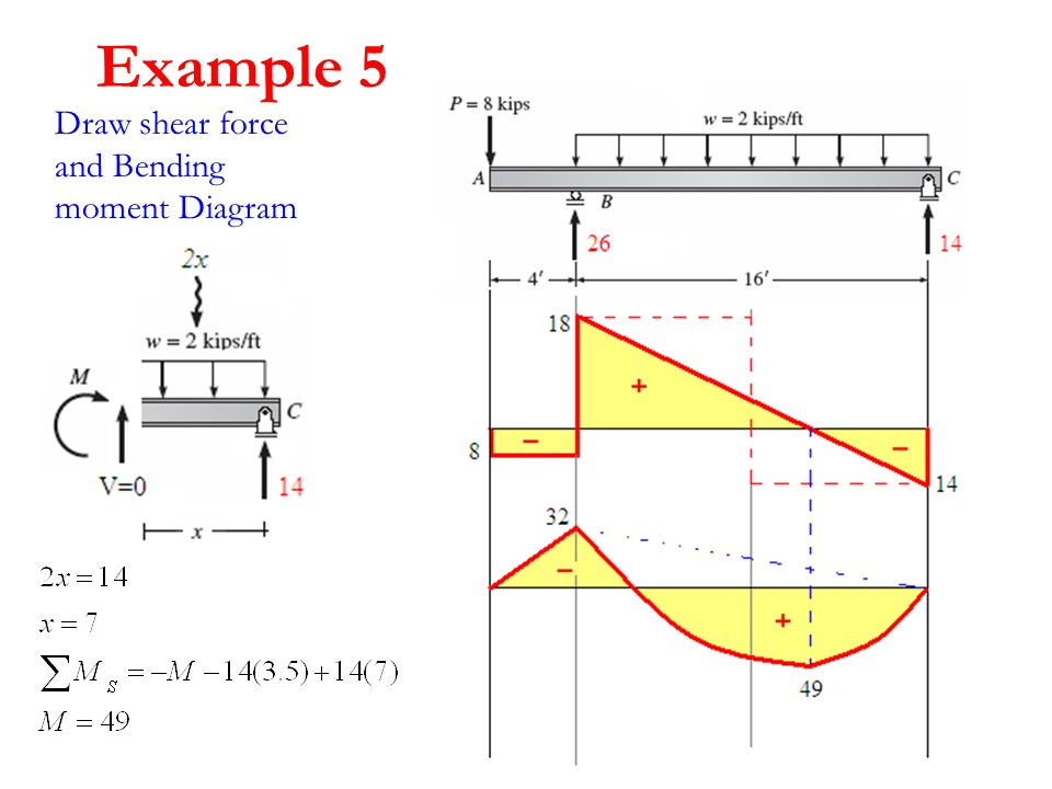 structure analysis i lecture 8 internal loading developed in rh slideplayer com shear and bending moment diagrams examples bending moment diagram frame examples
