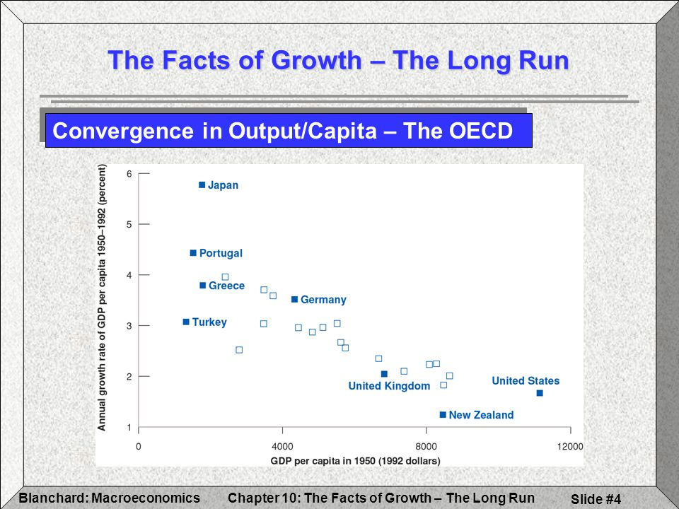Chapter 10: The Facts of Growth – The Long RunBlanchard: Macroeconomics Slide #4 The Facts of Growth – The Long Run Convergence in Output/Capita – The OECD