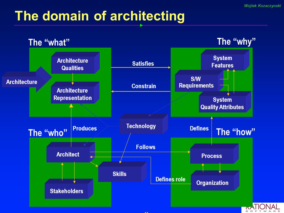 Software Architecture and the UML Grady Booch. 2 Architecting a dog ...