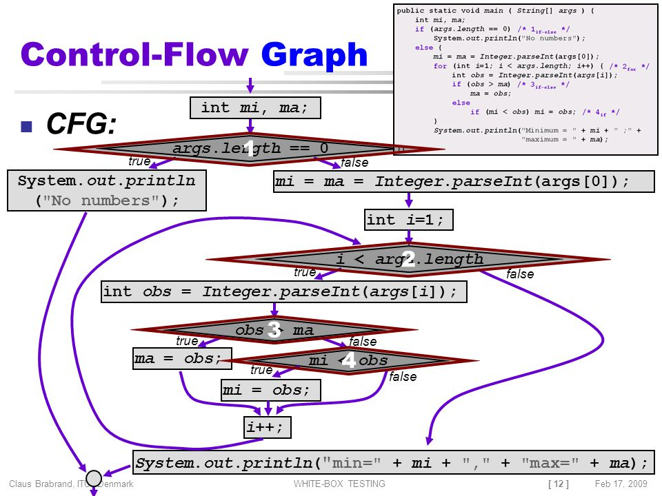 [ 12 ] Claus Brabrand, ITU, Denmark Feb 17, 2009WHITE-BOX TESTING Control-Flow Graph CFG: int mi, ma; System.out.println ( No numbers ); args.length == 0 mi = ma = Integer.parseInt(args[0]); int i=1; i < args.length i++; System.out.println( min= + mi + , + max= + ma); int obs = Integer.parseInt(args[i]); obs > ma ma = obs; mi < obs mi = obs; true false true false true false true false