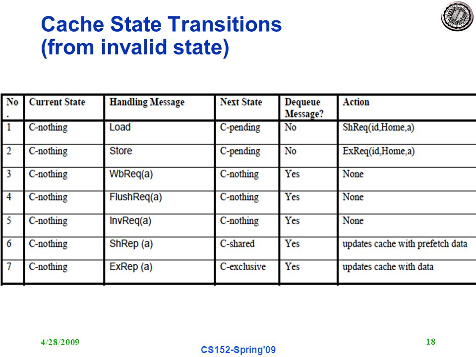 4/28/ CS152-Spring'09 Cache State Transitions (from invalid state)