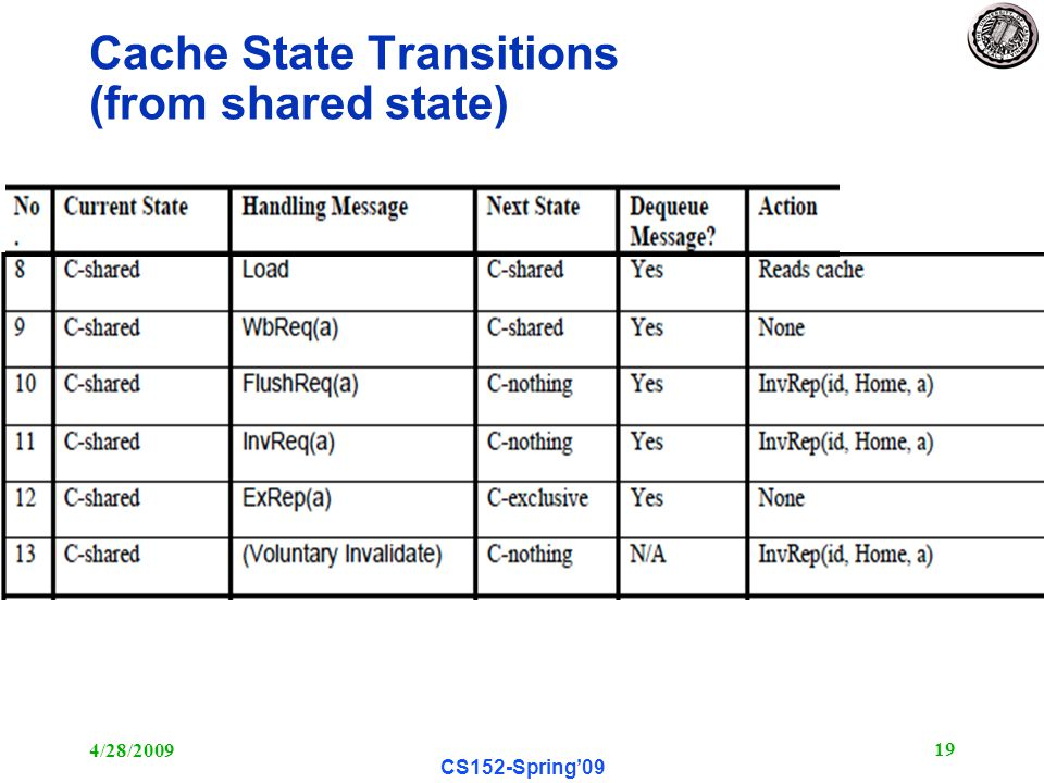 4/28/ CS152-Spring'09 Cache State Transitions (from shared state)