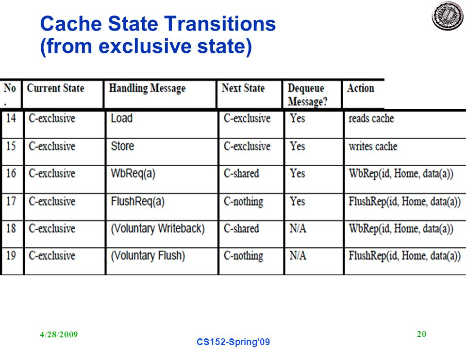 4/28/ CS152-Spring'09 Cache State Transitions (from exclusive state)