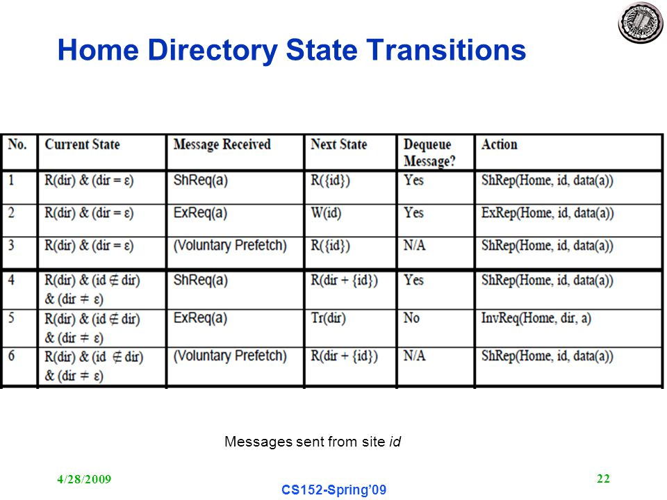4/28/ CS152-Spring'09 Home Directory State Transitions Messages sent from site id