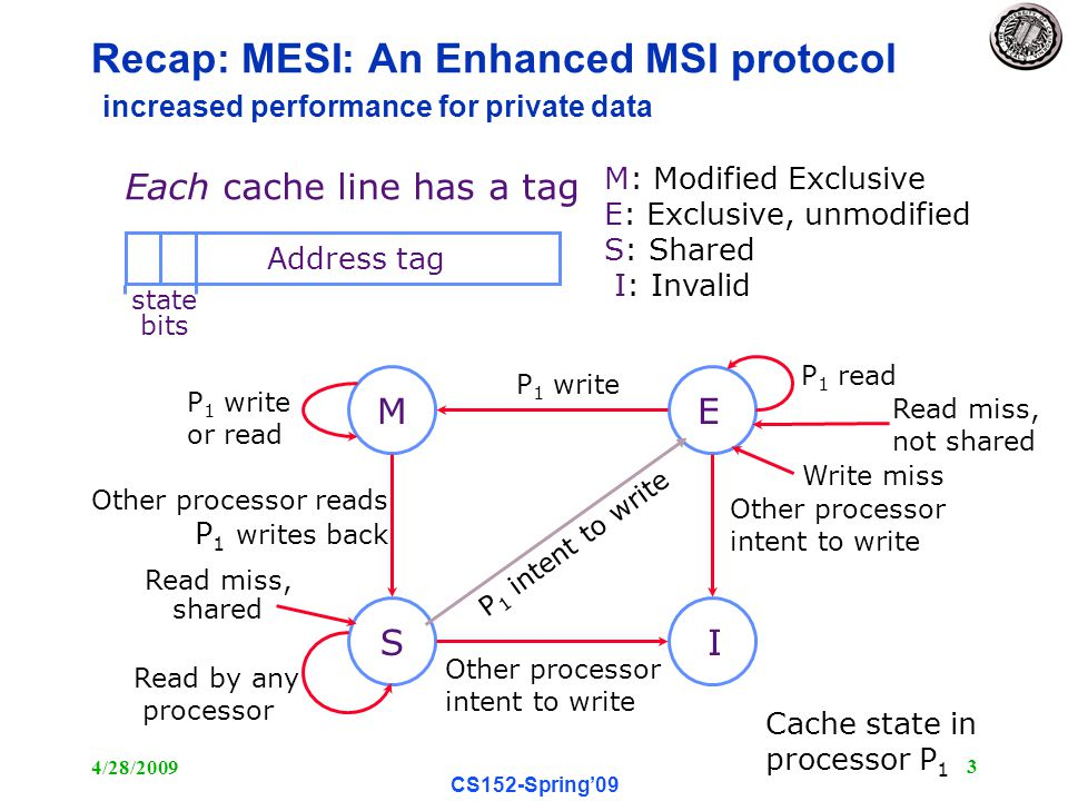 4/28/ CS152-Spring'09 Recap: MESI: An Enhanced MSI protocol increased performance for private data ME SI M: Modified Exclusive E: Exclusive, unmodified S: Shared I: Invalid Each cache line has a tag Address tag state bits Write miss Other processor intent to write Read miss, shared Other processor intent to write P 1 write Read by any processor Other processor reads P 1 writes back P 1 read P 1 write or read Cache state in processor P 1 P 1 intent to write Read miss, not shared