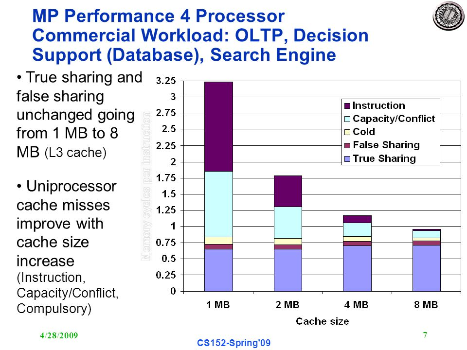 4/28/ CS152-Spring'09 MP Performance 4 Processor Commercial Workload: OLTP, Decision Support (Database), Search Engine True sharing and false sharing unchanged going from 1 MB to 8 MB (L3 cache) Uniprocessor cache misses improve with cache size increase (Instruction, Capacity/Conflict, Compulsory)