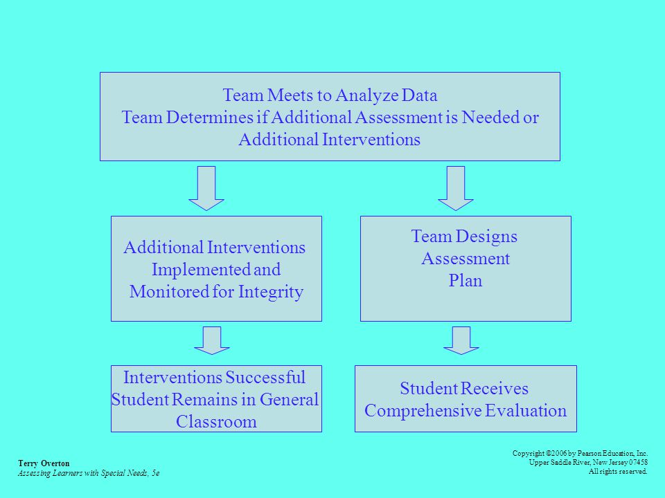 Interventions Not Successful General Classroom Teacher Meets with Problem-Solving Team Team Members Analyze Data and Generate Hypotheses Teacher and Team Design Additional Interventions Interventions Implemented and Monitored for Integrity Teacher Takes Frequent Measurements and/or Observations Interventions Successful Student Continues in General Classroom Student Continues to Have Difficulty with Academic Progress and/or Behavior Terry Overton Assessing Learners with Special Needs, 5e Copyright ©2006 by Pearson Education, Inc.