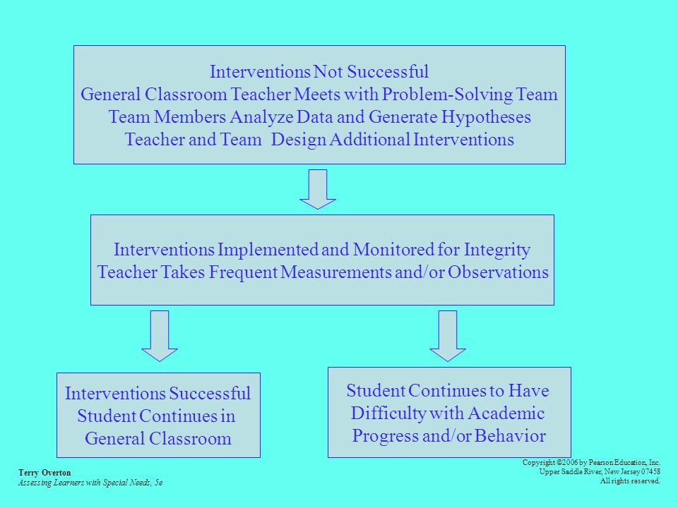 Contemporary Assessment Model General Classroom Instruction with Frequent Measurements And Statewide Assessments Student Not Making Progress General Education Teacher Assesses Skill/Task Using Frequent Measurements, Probes, Error Analysis of Student Products and Performance Interventions Implemented by Classroom Teacher Terry Overton Assessing Learners with Special Needs, 5e Copyright ©2006 by Pearson Education, Inc.
