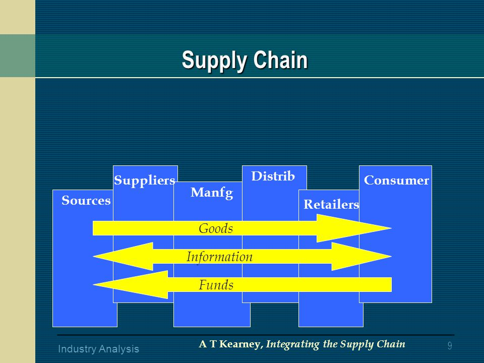 9 Industry Analysis Sources Suppliers Manfg Distrib Retailers Consumer Goods Information Funds A T Kearney, Integrating the Supply Chain Supply Chain Supply Chain