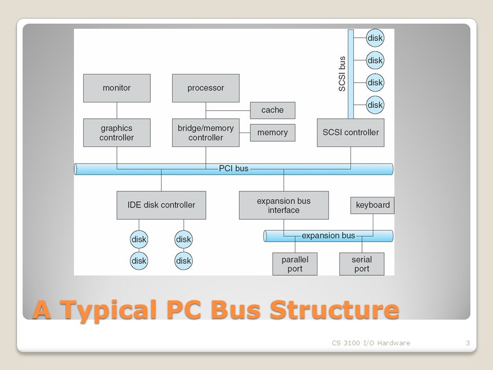 A Typical PC Bus Structure CS 3100 I/O Hardware3