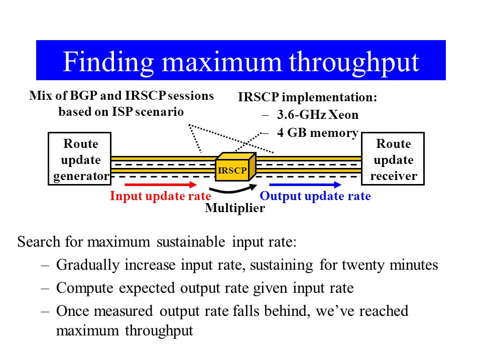 Finding maximum throughput IRSCP Input update rate Route update receiver Mix of BGP and IRSCP sessions based on ISP scenario IRSCP implementation: –3.6-GHz Xeon –4 GB memory Search for maximum sustainable input rate: –Gradually increase input rate, sustaining for twenty minutes –Compute expected output rate given input rate –Once measured output rate falls behind, we've reached maximum throughput Output update rate Route update generator Multiplier