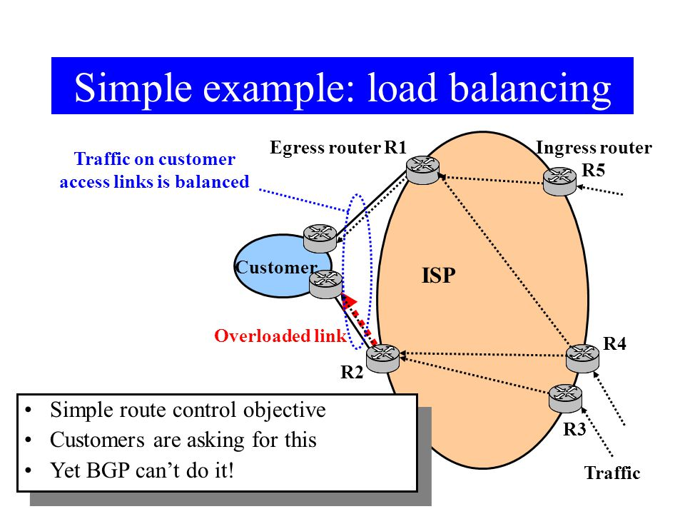 Simple example: load balancing Customer ISP Traffic Egress router R1Ingress router R5 Border Gateway Protocol (BGP) BGP defaults to hot potato routing Effectively: shortest path routing Overloaded link Traffic on customer access links is balanced R3 R2 R4 Simple route control objective Customers are asking for this Yet BGP can't do it.