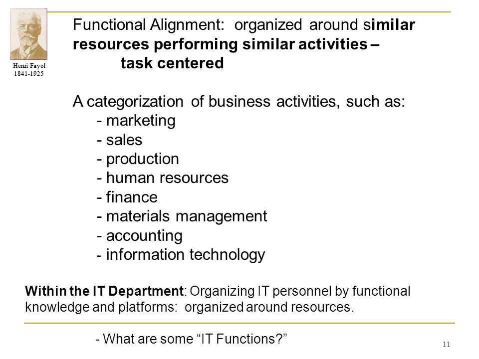 Henri Fayol 1841-1925 Henri Fayol 1841-1925 11 Functional Alignment: organized around similar resources performing similar activities – task centered