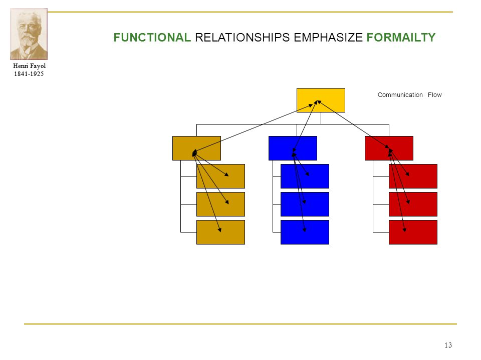Henri Fayol 1841-1925 Henri Fayol 1841-1925 13 FUNCTIONAL RELATIONSHIPS EMPHASIZE FORMAILTY Communication Flow