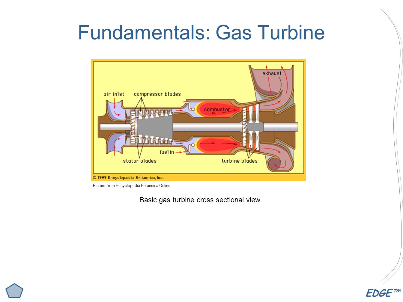 EDGE™ Fundamentals: Gas Turbine Picture from Encyclopedia Britannica Online Basic gas turbine cross sectional view