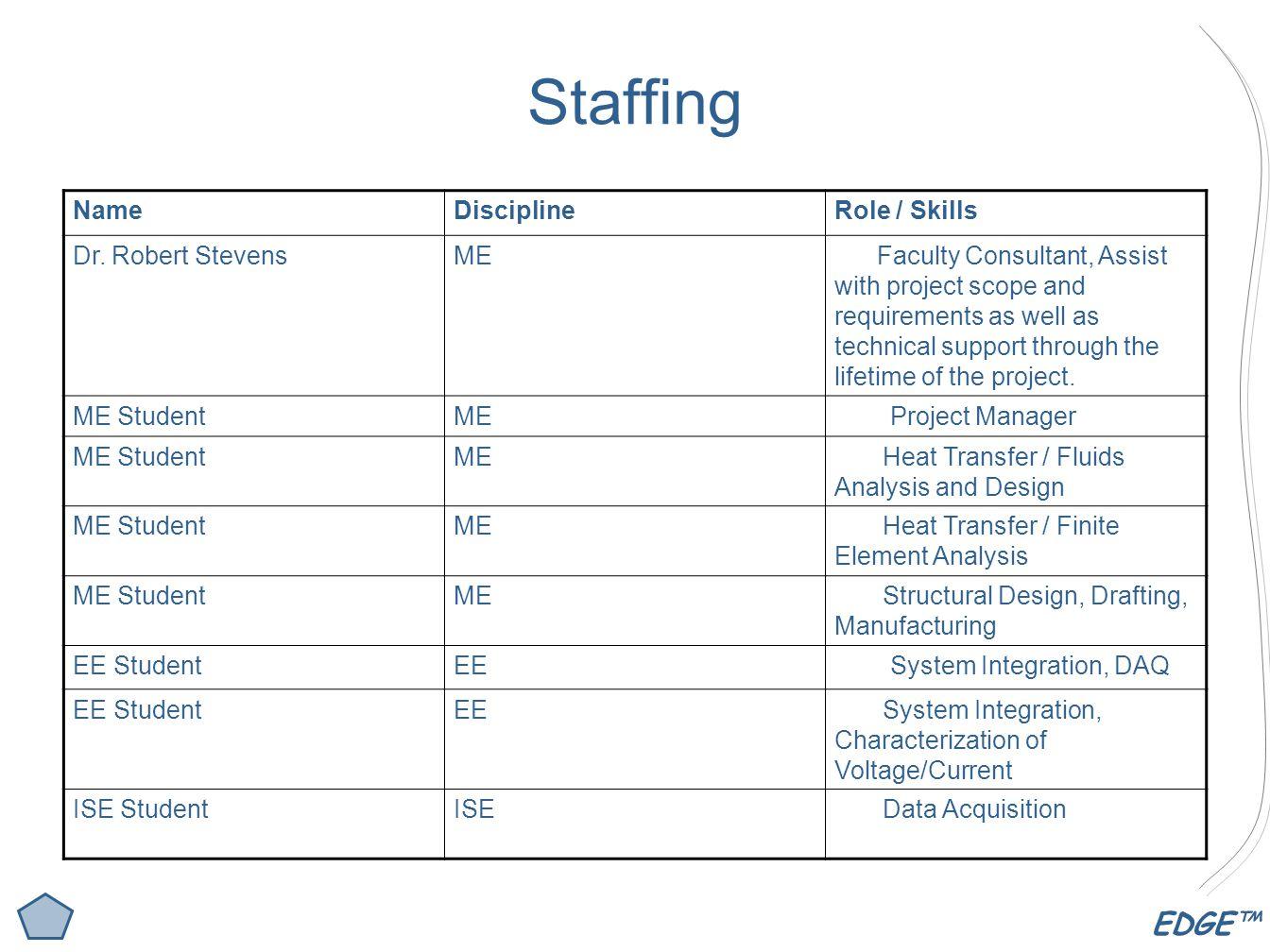 EDGE™ Staffing NameDisciplineRole / Skills Dr.