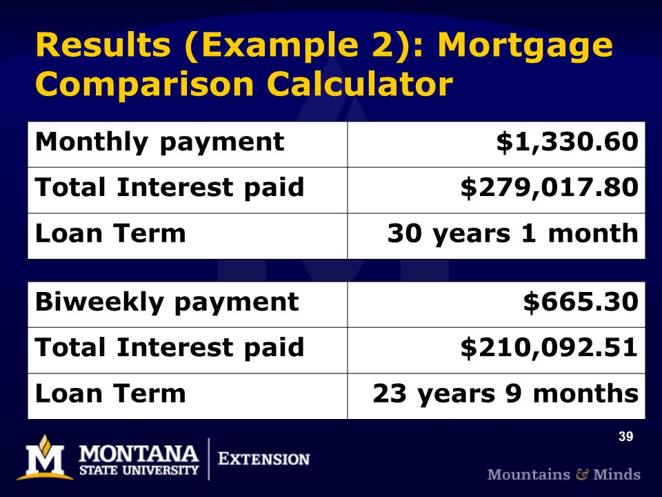 39 Results (Example 2): Mortgage Comparison Calculator Monthly payment$1, Total Interest paid$279, Loan Term30 years 1 month Biweekly payment$ Total Interest paid$210, Loan Term23 years 9 months