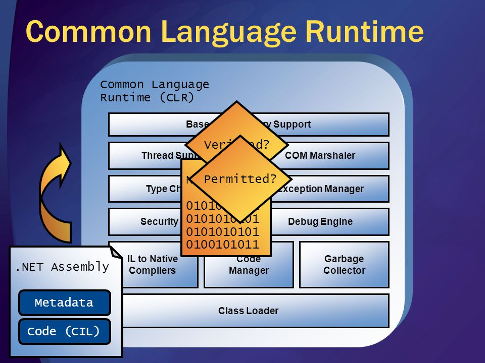 Common Language Runtime Common Language Runtime (CLR) Class Loader IL to Native Compilers Code Manager Garbage Collector Security EngineDebug Engine Type CheckerException Manager Thread SupportCOM Marshaler Base Class Library Support.NET Assembly Metadata Code (CIL) Native Code Verified.