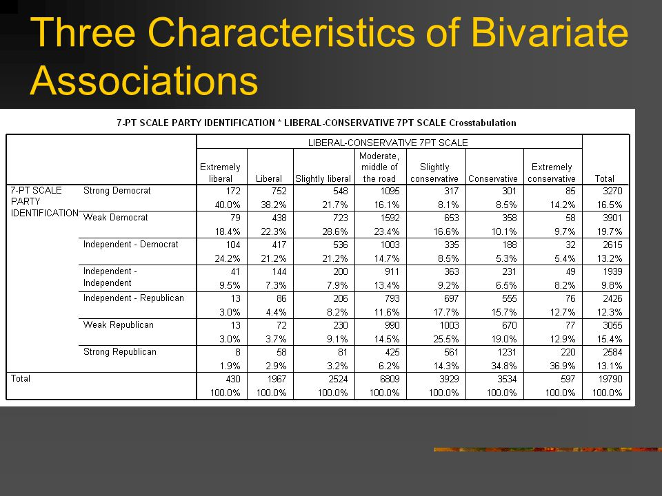 Three Characteristics of Bivariate Associations