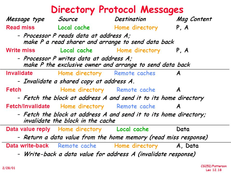 CS252/Patterson Lec /28/01 Directory Protocol Messages Message typeSourceDestinationMsg Content Read miss Local cacheHome directoryP, A –Processor P reads data at address A; make P a read sharer and arrange to send data back Write miss Local cache Home directory P, A –Processor P writes data at address A; make P the exclusive owner and arrange to send data back Invalidate Home directory Remote cachesA –Invalidate a shared copy at address A.