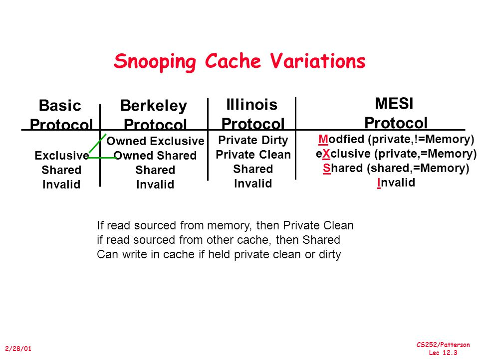 CS252/Patterson Lec /28/01 Snooping Cache Variations Berkeley Protocol Owned Exclusive Owned Shared Shared Invalid Basic Protocol Exclusive Shared Invalid Illinois Protocol Private Dirty Private Clean Shared Invalid If read sourced from memory, then Private Clean if read sourced from other cache, then Shared Can write in cache if held private clean or dirty MESI Protocol Modfied (private,!=Memory) eXclusive (private,=Memory) Shared (shared,=Memory) Invalid
