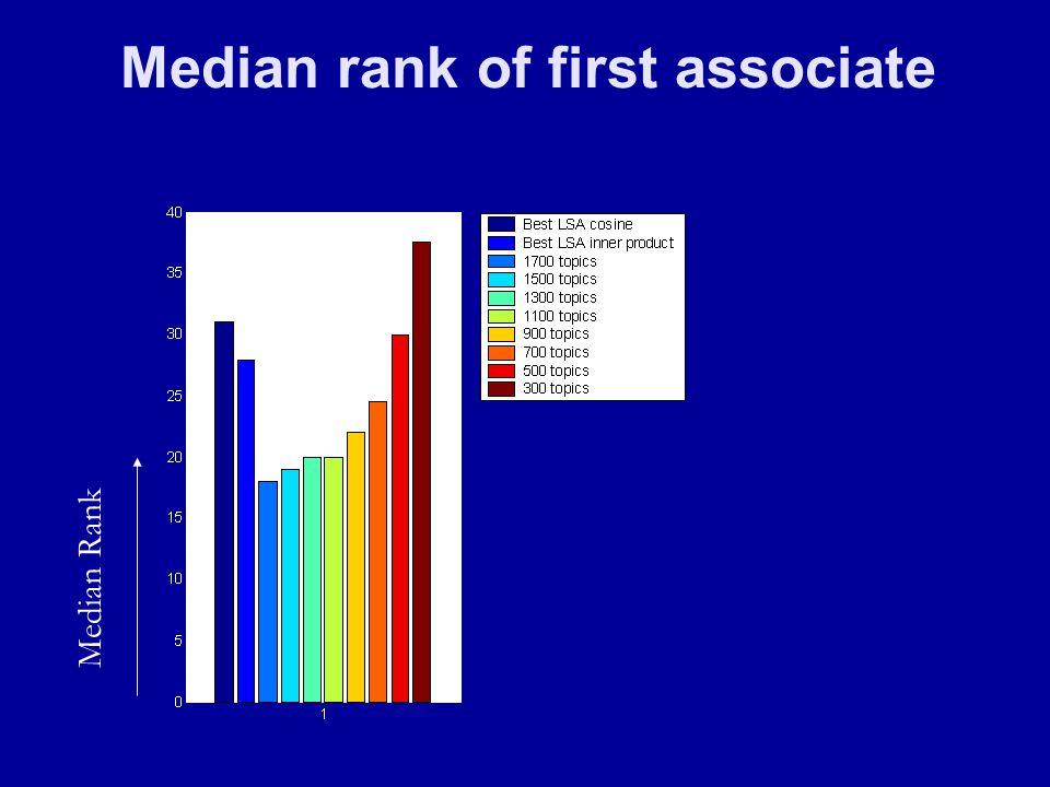 Median rank of first associate Median Rank