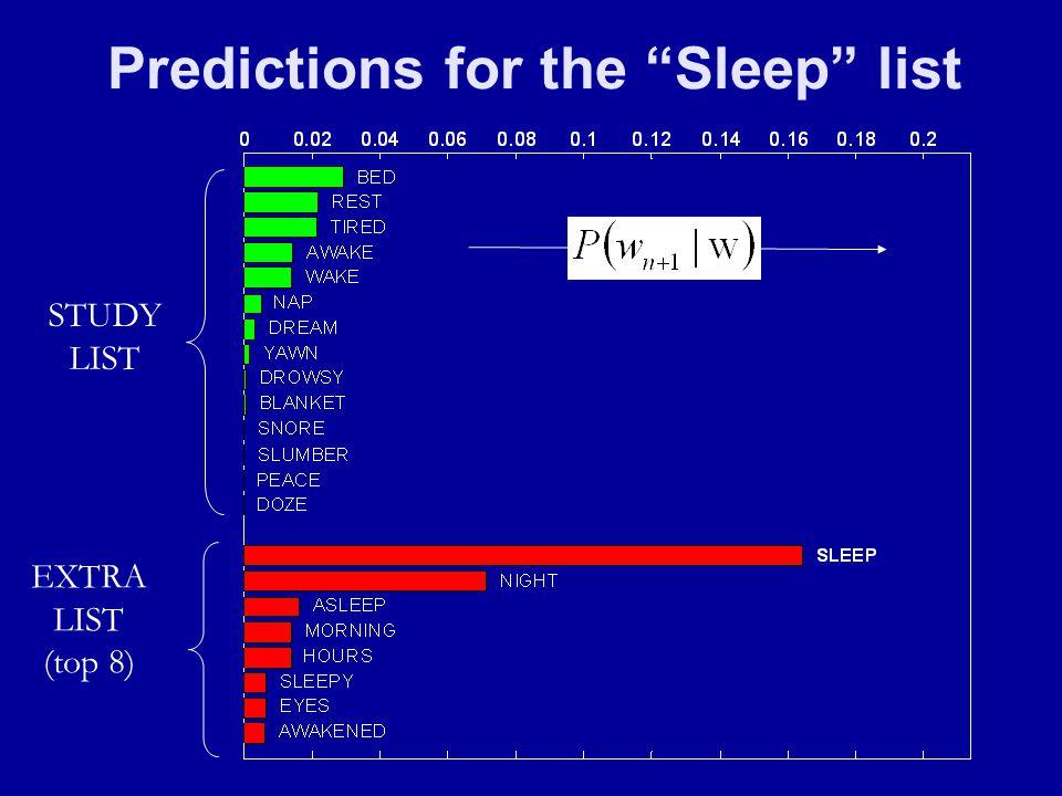 Predictions for the Sleep list STUDY LIST EXTRA LIST (top 8)