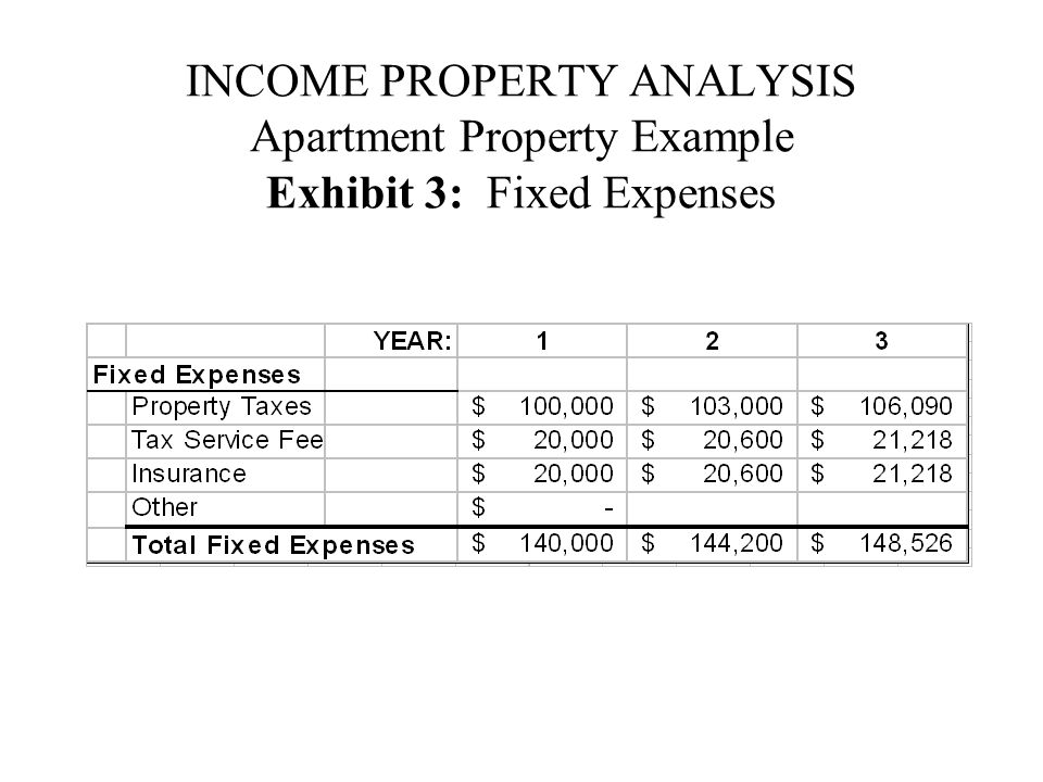 INCOME PROPERTY ANALYSIS Apartment Property Example Exhibit 3: Fixed Expenses