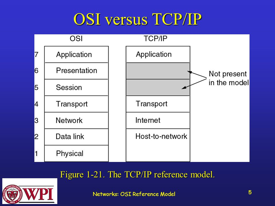 Networks: OSI Reference Model 5 OSI versus TCP/IP Figure The TCP/IP reference model.