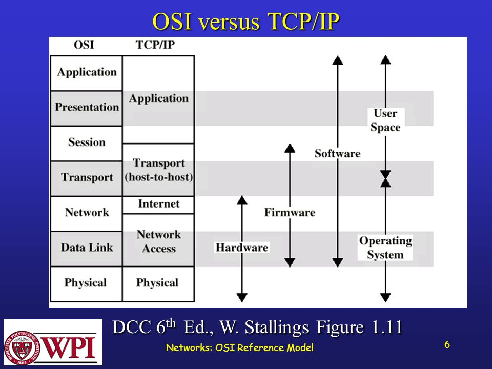 Networks: OSI Reference Model 6 OSI versus TCP/IP DCC 6 th Ed., W.