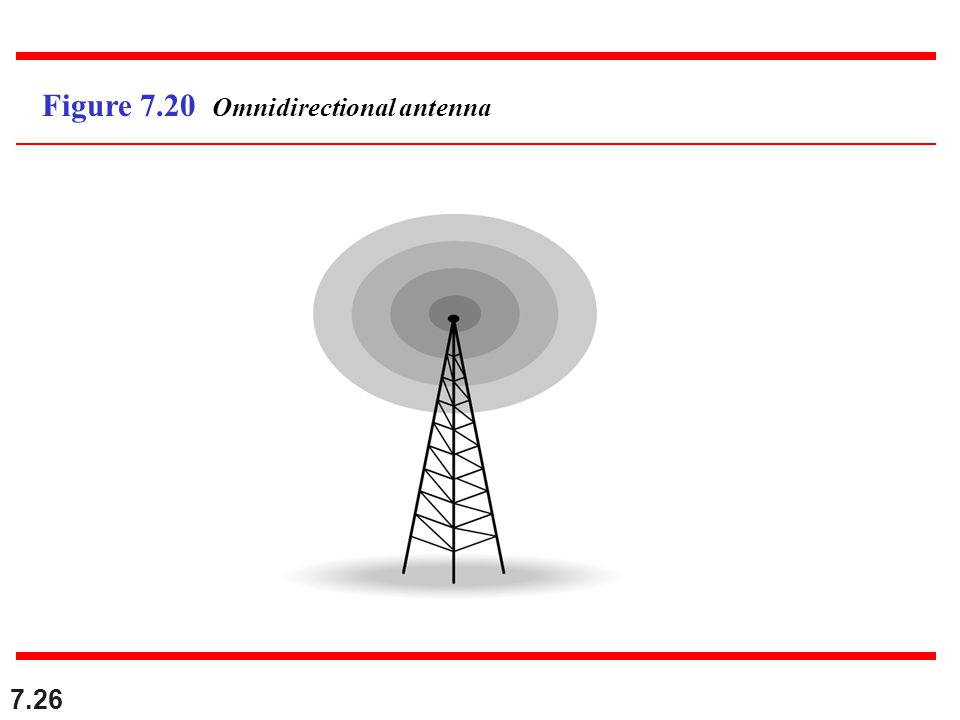 7.26 Figure 7.20 Omnidirectional antenna