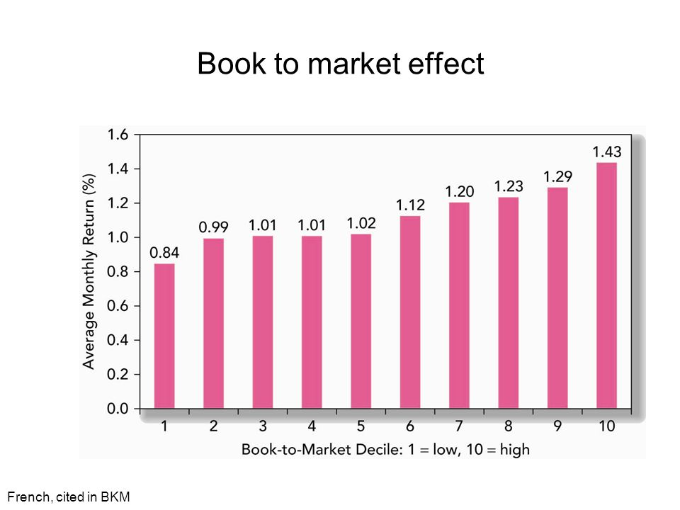 Book to market effect French, cited in BKM