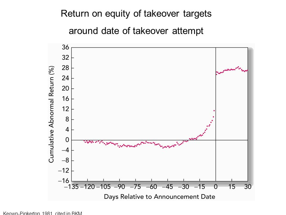 Return on equity of takeover targets around date of takeover attempt Keown-Pinkerton, 1981, cited in BKM