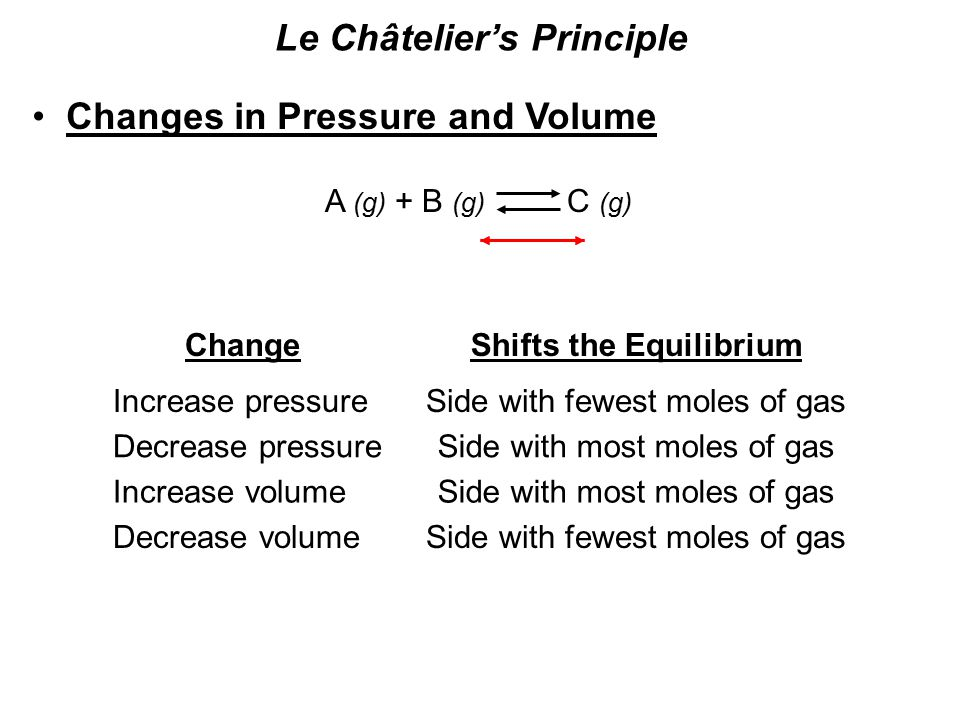 Le Châtelier's Principle Changes in Pressure and Volume A (g) + B (g) C (g) ChangeShifts the Equilibrium Increase pressureSide with fewest moles of gas Decrease pressureSide with most moles of gas Decrease volume Increase volumeSide with most moles of gas Side with fewest moles of gas