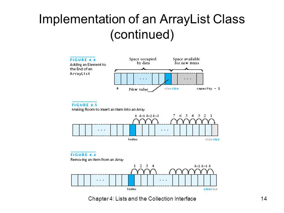 Chapter 4: Lists and the Collection Interface14 Implementation of an ArrayList Class (continued)
