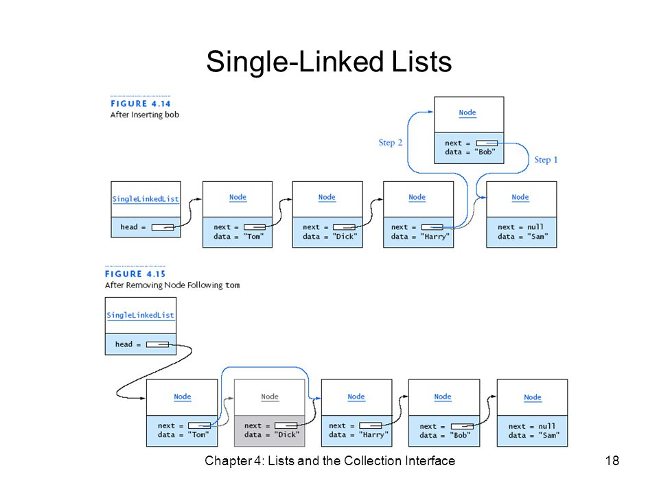 Chapter 4: Lists and the Collection Interface18 Single-Linked Lists