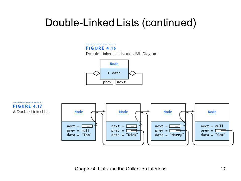 Chapter 4: Lists and the Collection Interface20 Double-Linked Lists (continued)