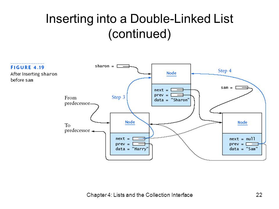 Chapter 4: Lists and the Collection Interface22 Inserting into a Double-Linked List (continued)