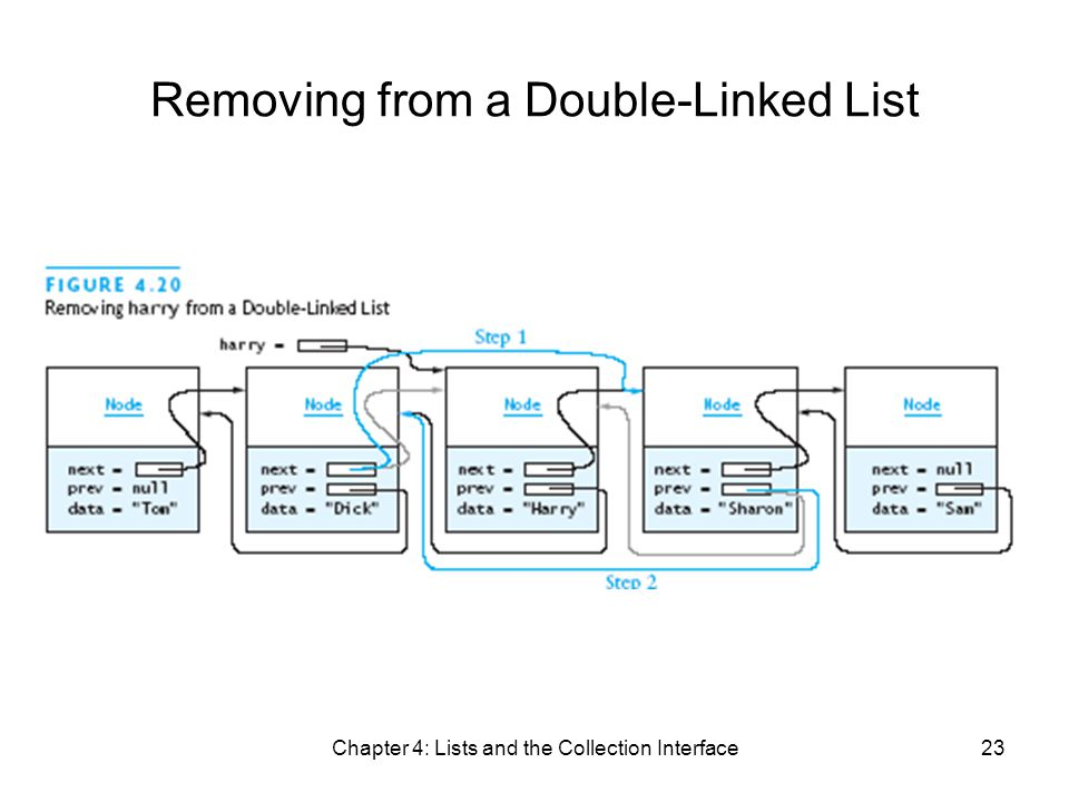 Chapter 4: Lists and the Collection Interface23 Removing from a Double-Linked List