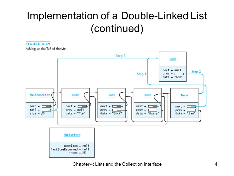 Chapter 4: Lists and the Collection Interface41 Implementation of a Double-Linked List (continued)