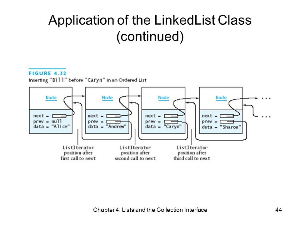 Chapter 4: Lists and the Collection Interface44 Application of the LinkedList Class (continued)