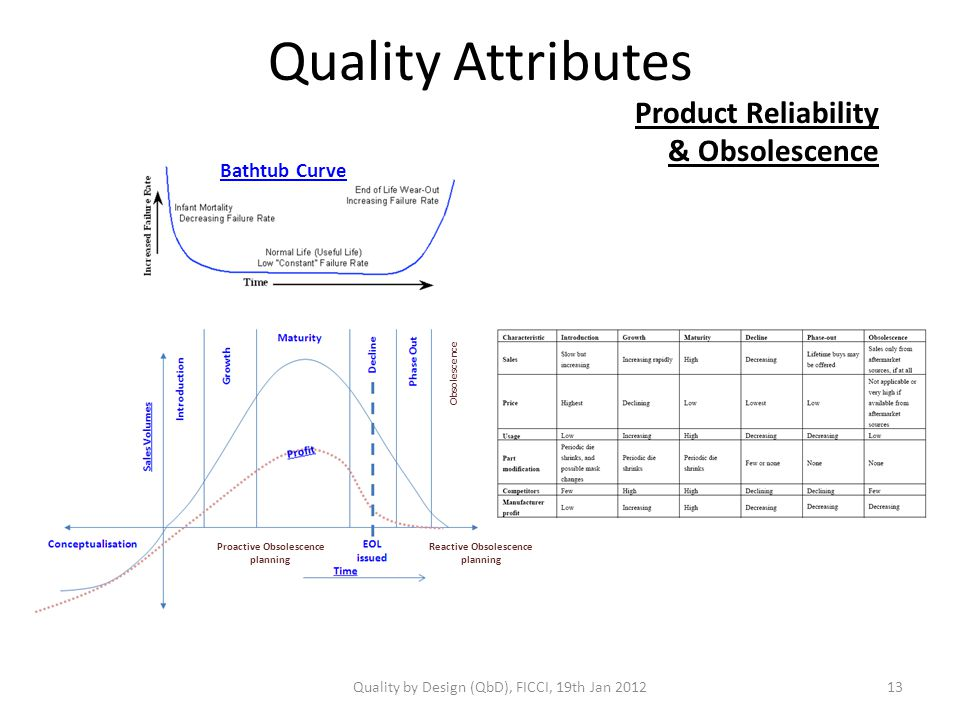 Quality Attributes Product Reliability & Obsolescence Bathtub Curve Obsolescence Proactive Obsolescence planning Reactive Obsolescence planning Quality by Design (QbD), FICCI, 19th Jan