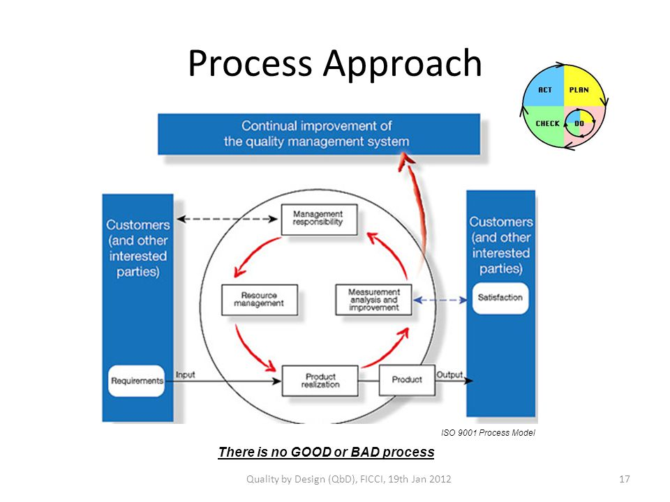 Process Approach There is no GOOD or BAD process ISO 9001 Process Model Quality by Design (QbD), FICCI, 19th Jan