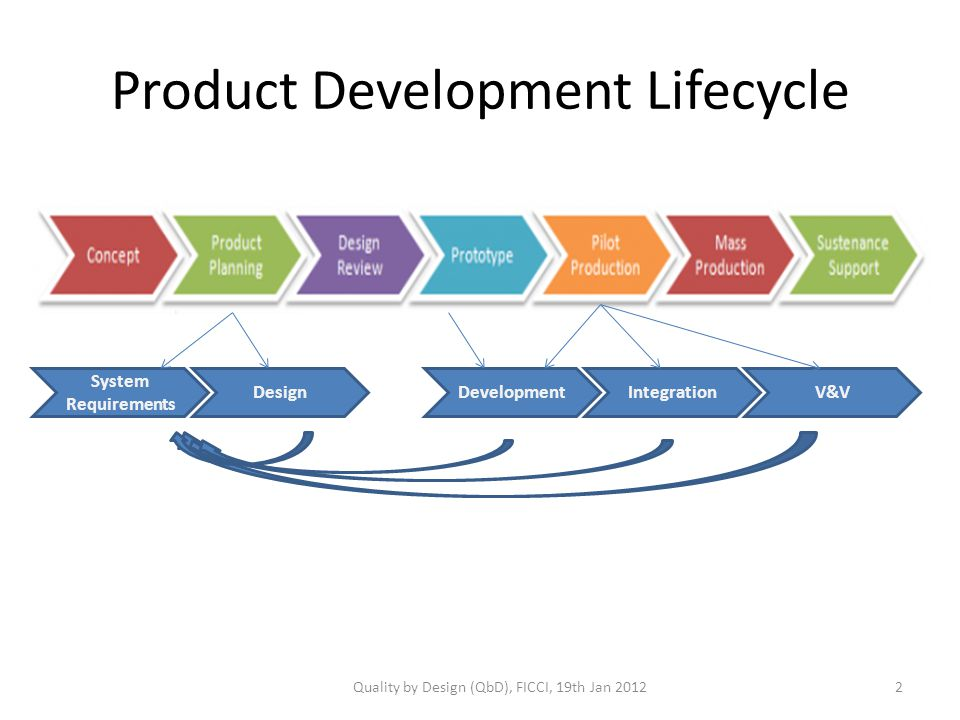 Product Development Lifecycle System Requirements DesignDevelopmentIntegrationV&V Quality by Design (QbD), FICCI, 19th Jan 20122